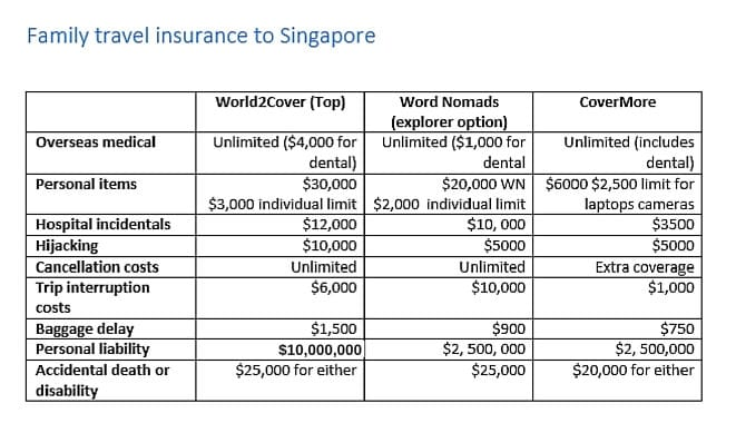 family travel insurance Singapore