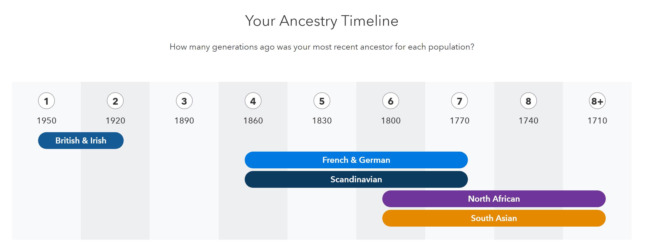 DNA ancestry timeline